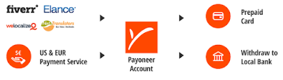 payoneer payment