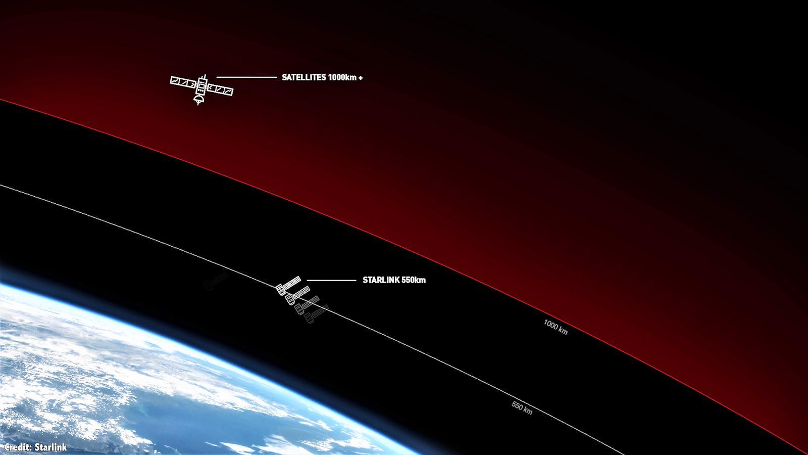 SpaceX Satellites Starlink