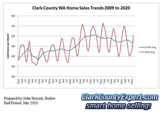 Clark County Home Sales July 2020- Units Sold
