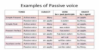 Active and Passive Voice Rules with Examples PDF