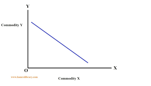 property-of-indifference-curve-7