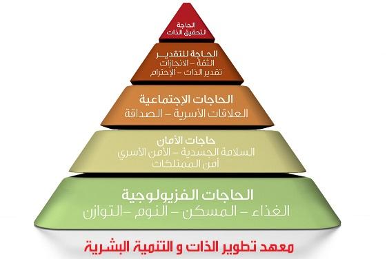 شرح مفهوم التنمية الشخصية Personal development  Maslow-s-pyramid-1