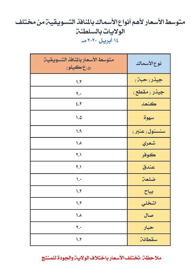 اسعار الأسماك في منافذ التسوق في محافظات سلطنة عمان  أبريل ٢٠٢٠