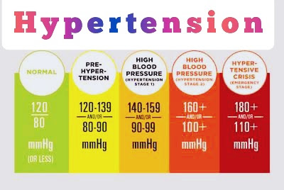 https://www.hotlinepro.xyz/2020/09/what-is-normal-blood-pressure-range-and.html