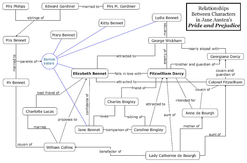 Plot Diagram Of Pride And Prejudice Organ Outline A English Intoxicating Avik S