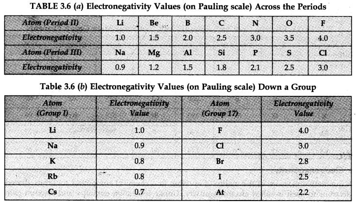 Electronegativity value