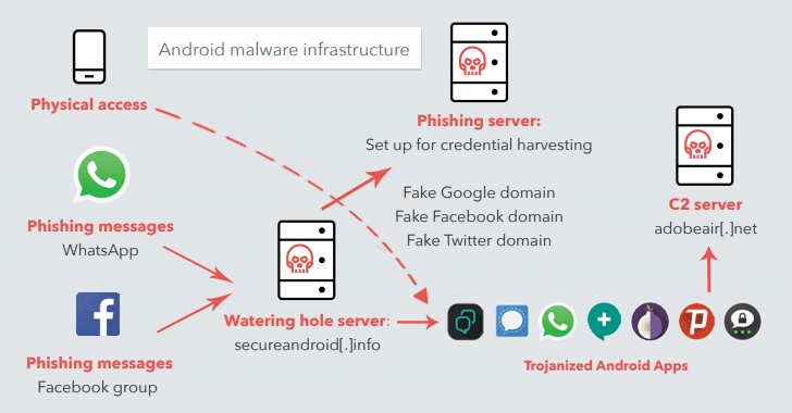 Dark-caracal-android-malware-app