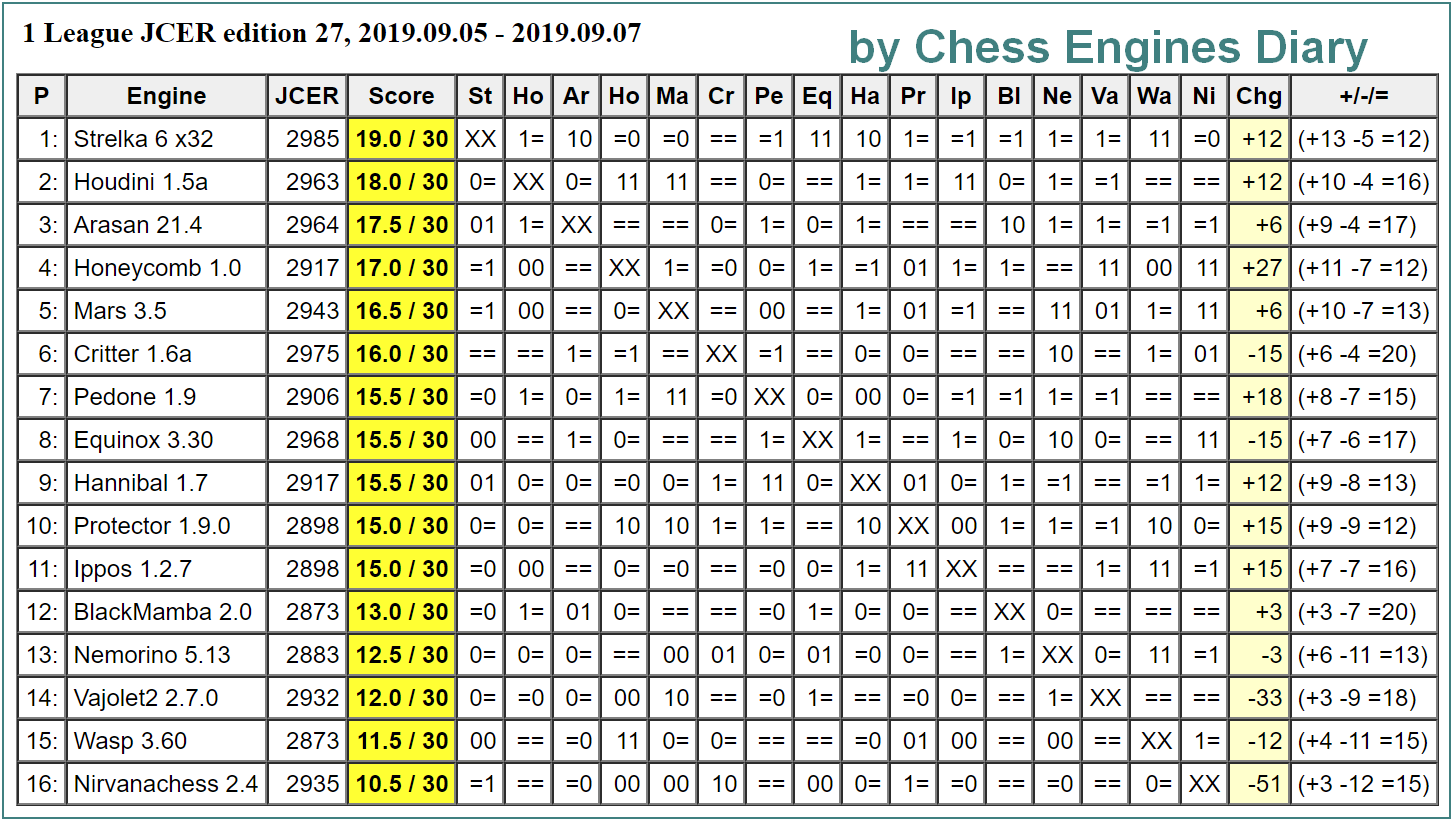 JCER (Jurek Chess Engines Rating) tournaments - Page 17 2019.09.05.1league.ed27.html