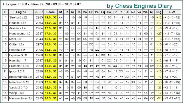 Chess Engines Diary: 2019