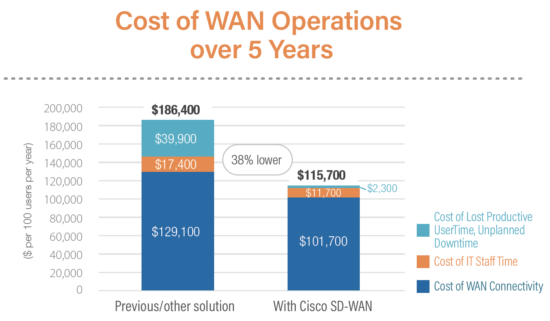 The ISR Family Expands SD-WAN Security and LTE Support