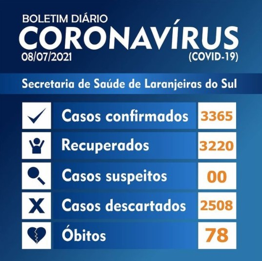 Covid-19: Laranjeiras do Sul registrou 5 novos casos nesta quinta-feira