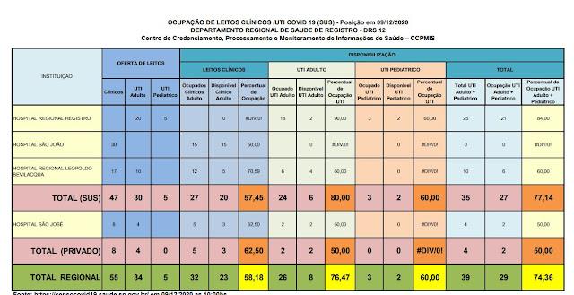 Clique na imagem e veja a taxa de ocupação dos Hospitais do Vale do Ribeira (09/12), 80,00 % ocupação de leitos de UTI na rede SUS