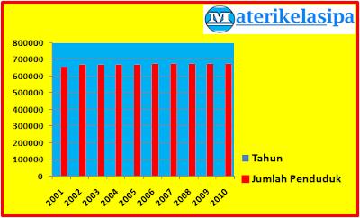 Contoh gambar (ilustrasi) grafik jumlah penduduk Kota Trenggalek - Jawa Timur