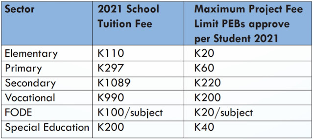 Project Fees Limits for 2021