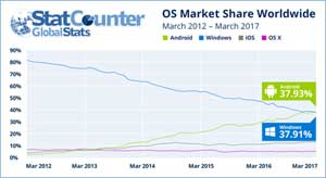 Android Geser Windows Sebagai OS Terbanyak Dipakai