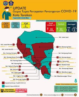 Press Release COVID-19 Tarakan 7 Juni 2020 - Tarakan Info