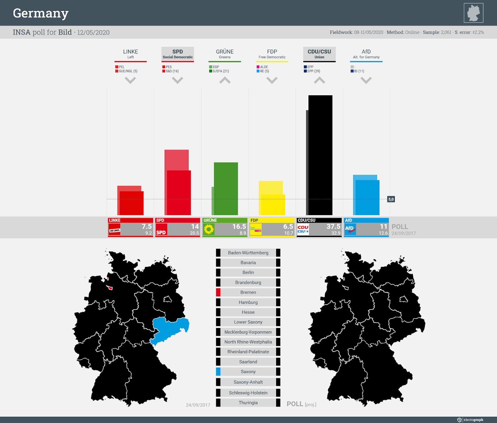 GERMANY: INSA poll chart for Bild, 12 May 2020