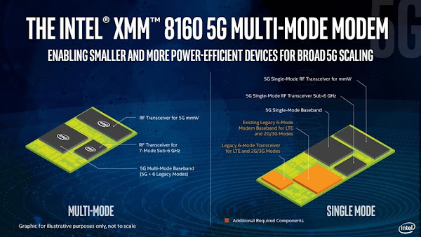 Intel XMM 8160 5G multi-modem mode