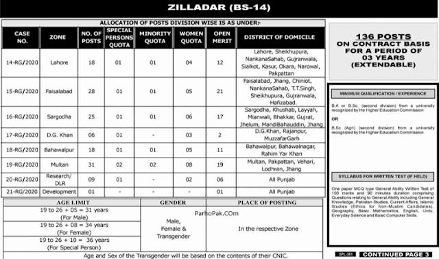 Punjab Public Service Commission PPSC Zilladar Jobs 2020