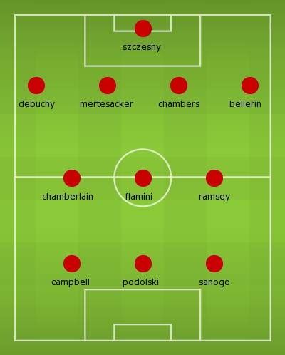 Predicted Arsenal line up against Galatasaray