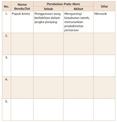 Tabel Pemakaian benda atau zat yang dapat mengakibatkan perubahan pada alam www.simplenews.me