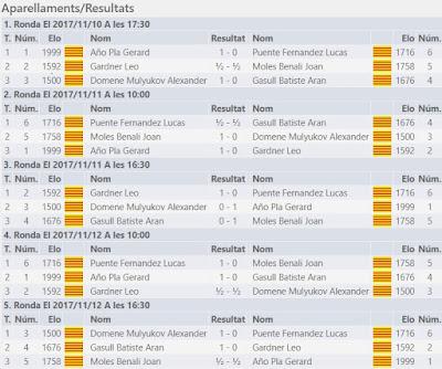 II Memorial Arturo Pomar Salamanca 2017, Sub-10, resultado de todas las rondas