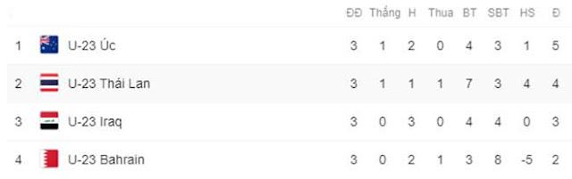 Video U23 Thái Lan 1-1 U23 Iraq: Sai lầm 11m, thót tim ngược dòng hiệp 2 3