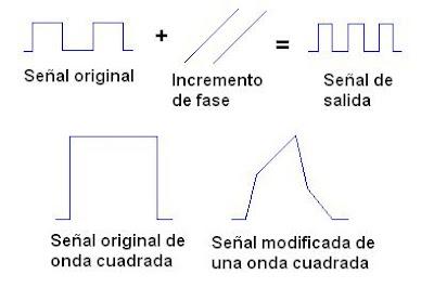 Distorsión de fase