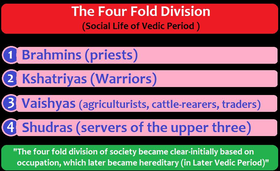 Social Life of Vedic Period