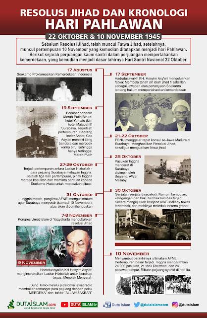 info grafis kronologi terjadinya hari pahlawan 10 november di surabaya