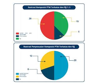 Penyusunan RPP di Masa Pandemi COVID-19