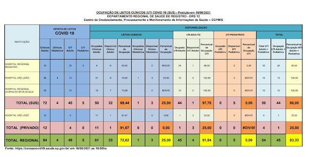 97,78% da taxa de ocupação dos leitos de UTI do SUS (01 vaga)  e 25 %  particular (03 vagas) dos Hospitais do Vale do Ribeira (16/06)