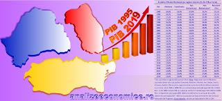 Cum a evoluat ponderea deținută de regiunile istorice în economia națională între 1995 și 2019