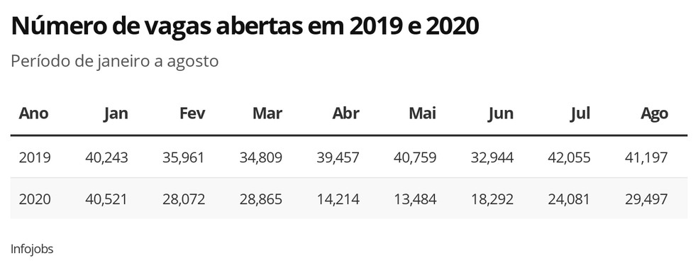 Demanda de empleo Brasil