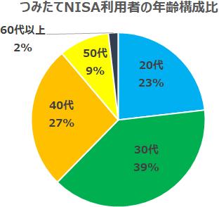 つみたてNISA利用者の年齢構成比