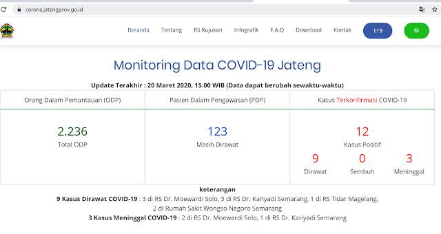 update virus corona jawa tengah