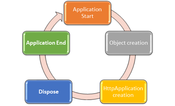 BRIEF EXPLANATION OF ASP.NET LIFE CYCLE AND ASP.NET PAGE LIFE CYCLE