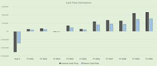 driving range joint venture distributions