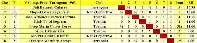 Clasificación del V Campeonato Provincial de Tarragona
