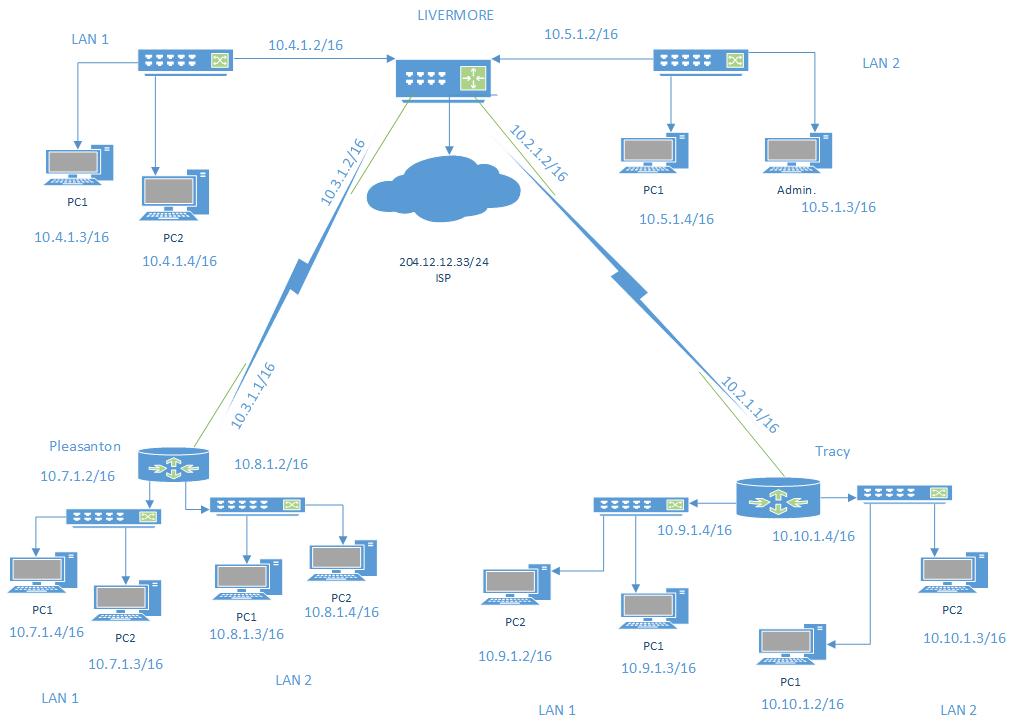EVA V GONZALEZ Network Diagram For Network Plan 1