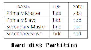 LINUX Hard Disk Partition Overview 1