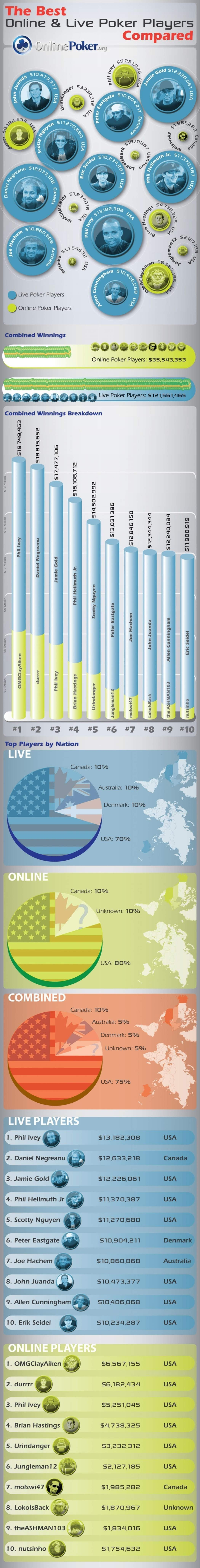 The Best Online Poker Vs Live Poker players Compared #infographic