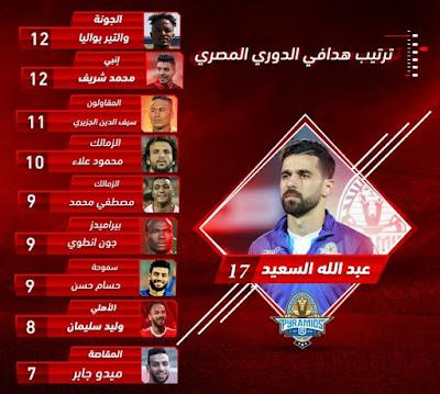 ترتيب هدافي الدوري المصري بعد مباراة الاهلي وبيراميدز