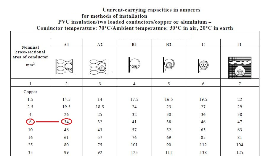 What are the different electric current symbols according to iec from the table given above we need 6 sqmm cable 34 amperes to be used for the installation note that in this example we neglect to consider the type of keyboard keysfo Image collections