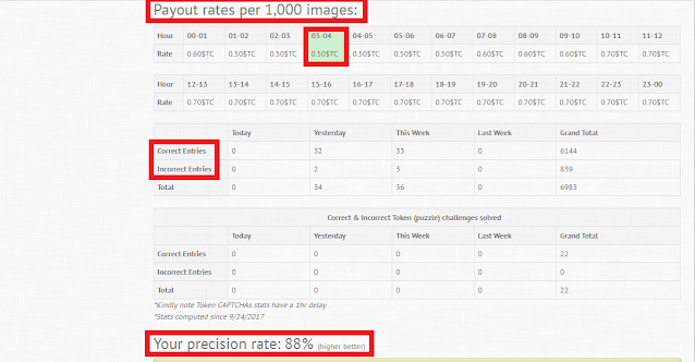 payout rates per 1000 images - correct and incorrect entries and precision rates