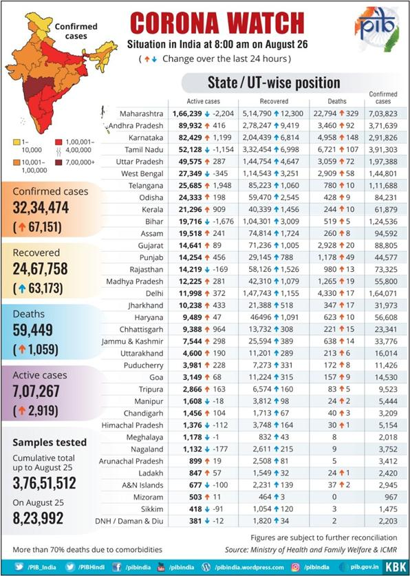 State-wise-Report-of-COVID-19