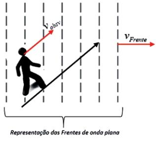 FDSBC 2019: Frentes de onda plana de frequência f, geradas por uma fonte sonora em repouso, propagam-se uniformemente com velocidade de módulo vFrente, conforme representado na figura.