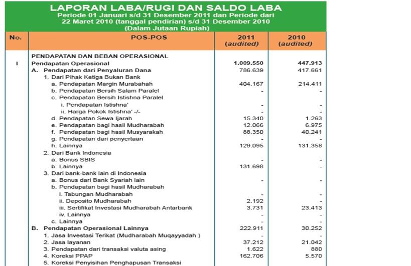 contoh laporan laba rugi bank syariah