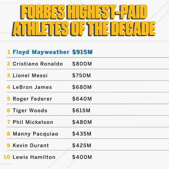 2019 Forbes List Of Highest Paid Athletes: Mayweather, Ronaldo Top List