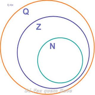O conjunto dos números naturais e o conjunto dos números inteiros são subconjuntos do conjunto de números racionais